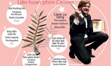 [Infographics] Những cái tên không thể quên tại LHP Cannes 2017