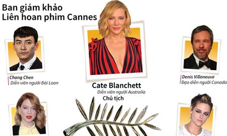 Điểm mặt các thành viên ban giám khảo LHP Cannes 2018