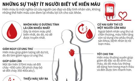 [Infographics] Những điều ít người biết về hoạt động hiến máu