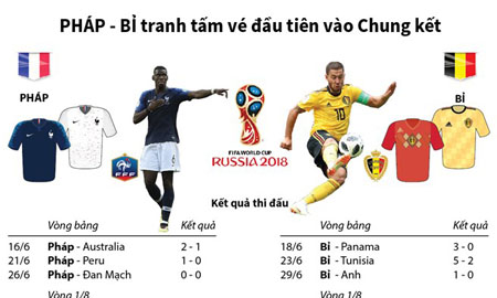 [Infographics] Pháp-Bỉ tranh tấm vé đầu tiên vào Chung kết