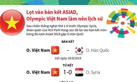 Lọt vào bán kết ASIAD, Olympic Việt Nam tiếp tục làm nên lịch sử