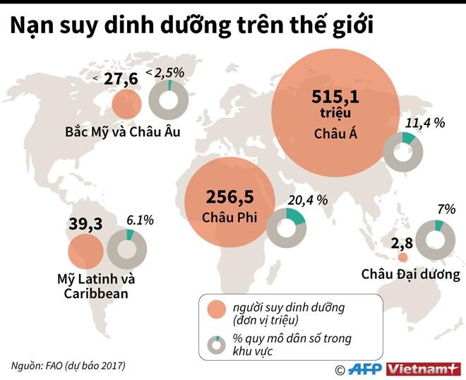 [Infographics] Châu Á có nhiều người suy dinh dưỡng nhất thế giới