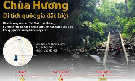 [Infographics] Chùa Hương – Di tích quốc gia đặc biệt hấp dẫn du khách