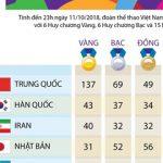 [Infographics] Bảng tổng sắp huy chương Asian Para Games 2018