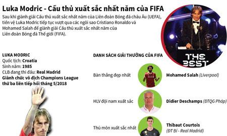 [Infographics] Luka Modric – cầu thủ xuất sắc nhất năm của FIFA