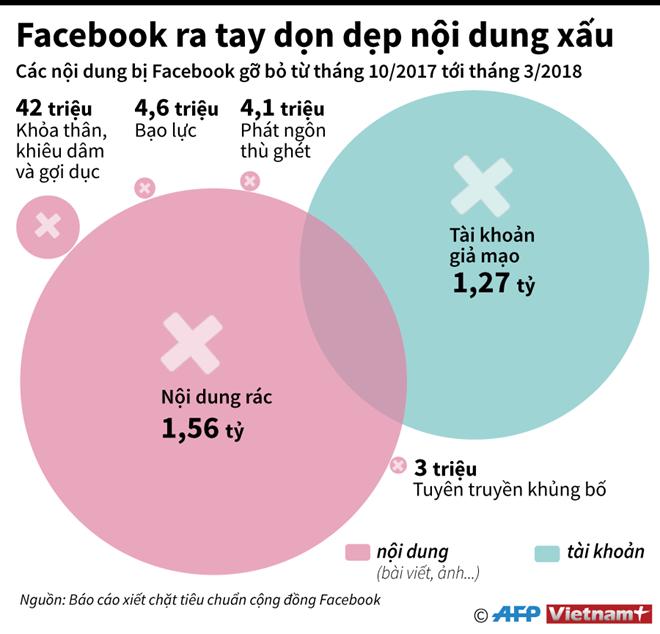[Infographics] Facebook ra tay dọn dẹp nội dung xấu