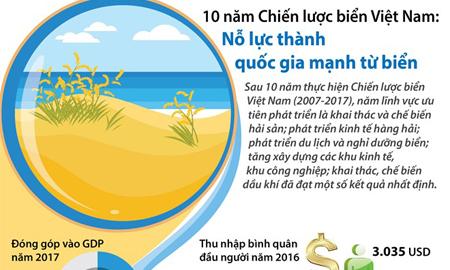 10 năm Chiến lược biển Việt Nam: Nỗ lực thành quốc gia mạnh từ biển