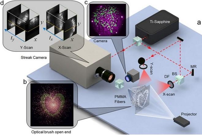 """Máy ảnh """"siêu tốc"""" có thể chụp 10 nghìn tỷ khung hình/giây"""