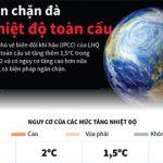 [Infographics] Liên hợp quốc: Cần ngăn đà tăng nhiệt độ toàn cầu