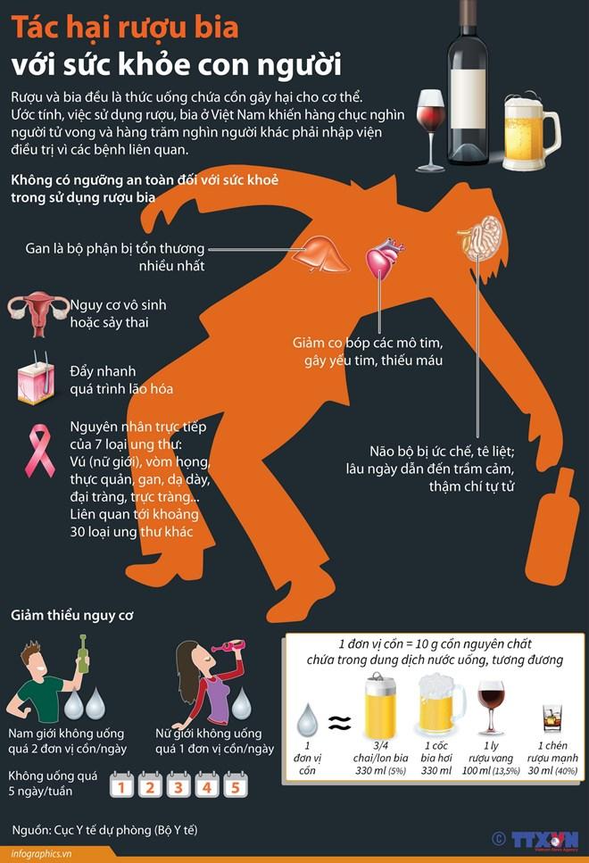 [Infographics] Tác hại rượu bia với sức khỏe con người