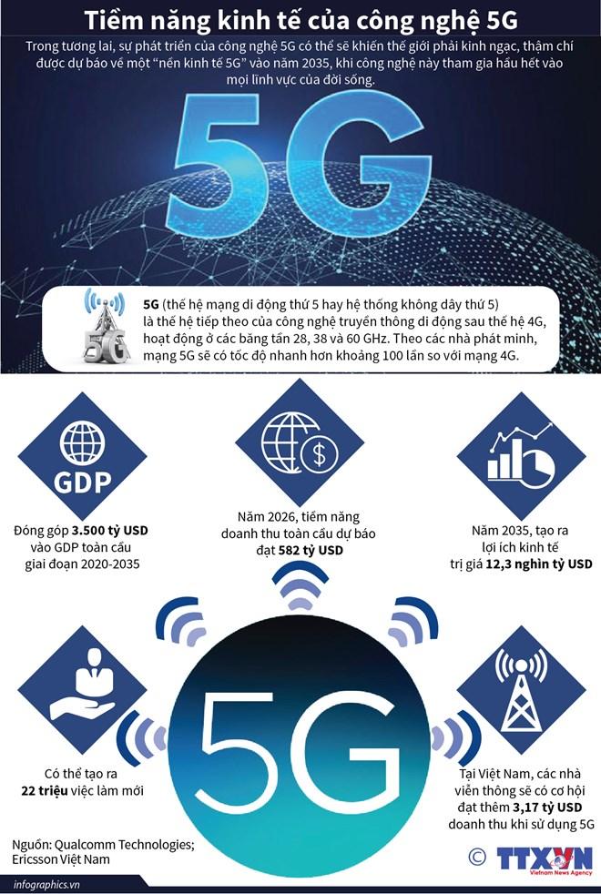 [Infographics] Tiềm năng kinh tế kinh ngạc của công nghệ 5G