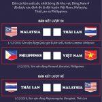 [Infographics] Điểm mặt bốn cái tên tại Bán kết AFF Suzuki Cup 2018