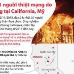 [Infopraphics] Cháy rừng tại California, ít nhất 31 người thiệt mạng