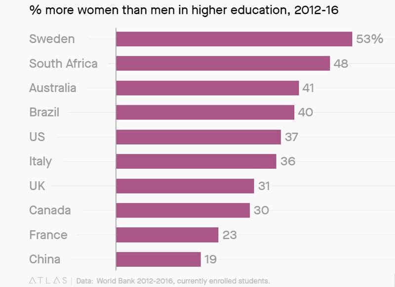 Trong nghiên cứu, Phó giáo sư đã dẫn số liệu của Ngân hàng Thế giới, thứ chỉ ra rằng thành tựu tri thức của phụ nữ đang ngày càng lấn át các đồng nghiệp nam.