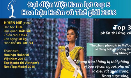 [Infographics] Đại diện Việt Nam lọt top 5 Hoa hậu Hoàn vũ Thế giới