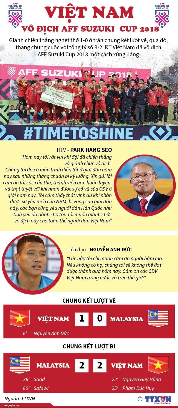 infographics_vietnam_vo_dich_1