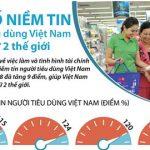 Chỉ số niềm tin người tiêu dùng Việt Nam đứng thứ 2 thế giới