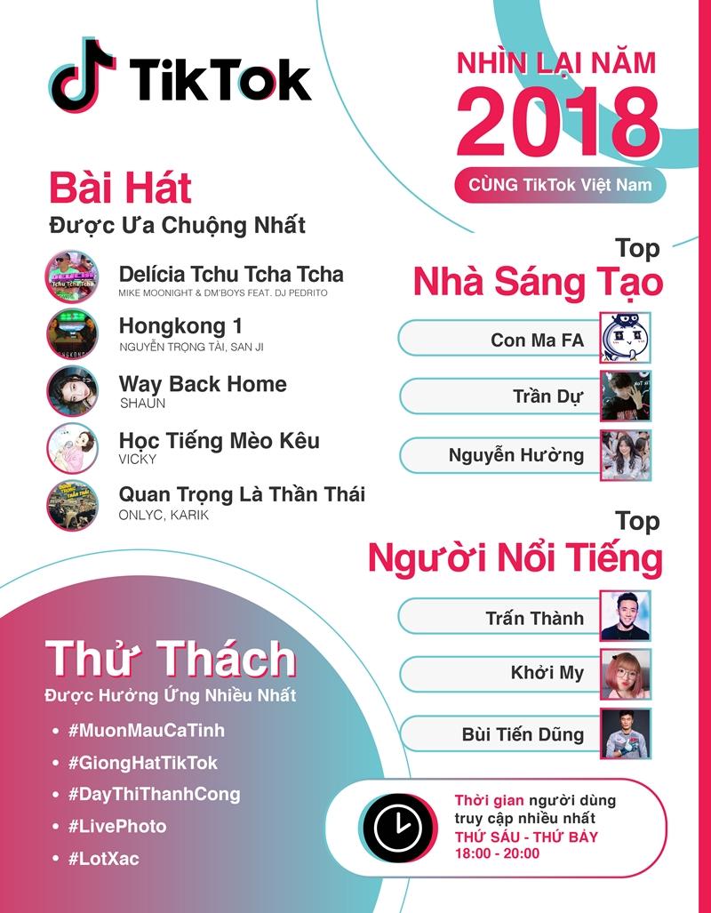 Một năm nhìn lại những xu hướng và trào lưu nổi bật nhất tại Việt Nam