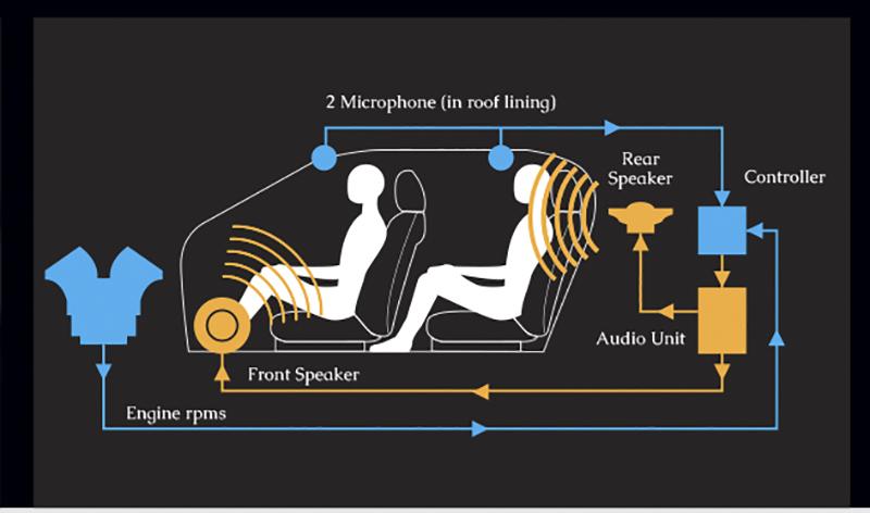 active-noise-control-anc-active-sound-control-asc