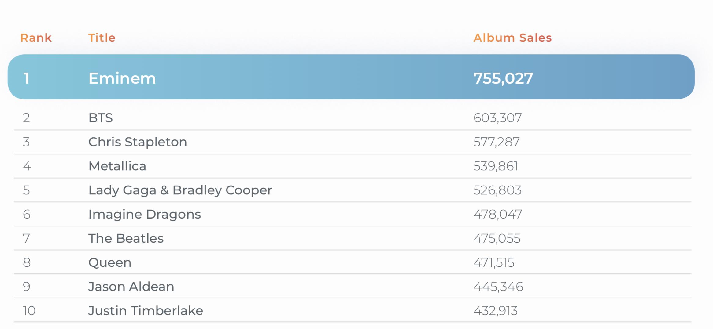 Thành tích tiêu thụ album của BTS.