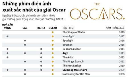 Những phim điện ảnh xuất sắc nhất của giải Oscar từ năm 1995 đến nay
