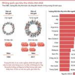 [Infographics] Quốc gia nào tiêu thụ nhiều thịt nhất thế giới?