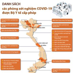 Danh sách các phòng xét nghiệm COVID-19 được Bộ Y tế cấp phép