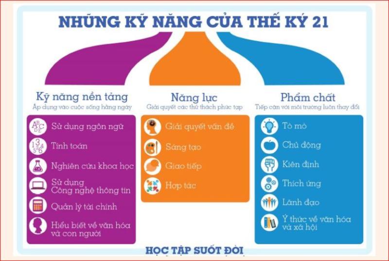 chuong trinh hoc arkki - 2